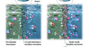 Merits of co-axial electrospun nanofiber membrane